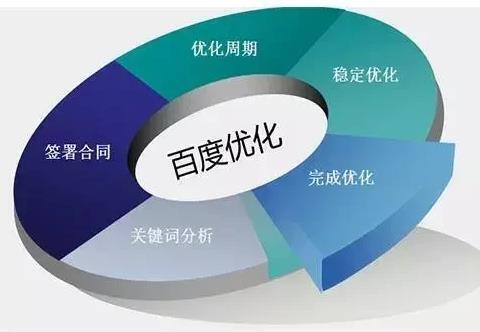 网站优化主要需要做哪些操作